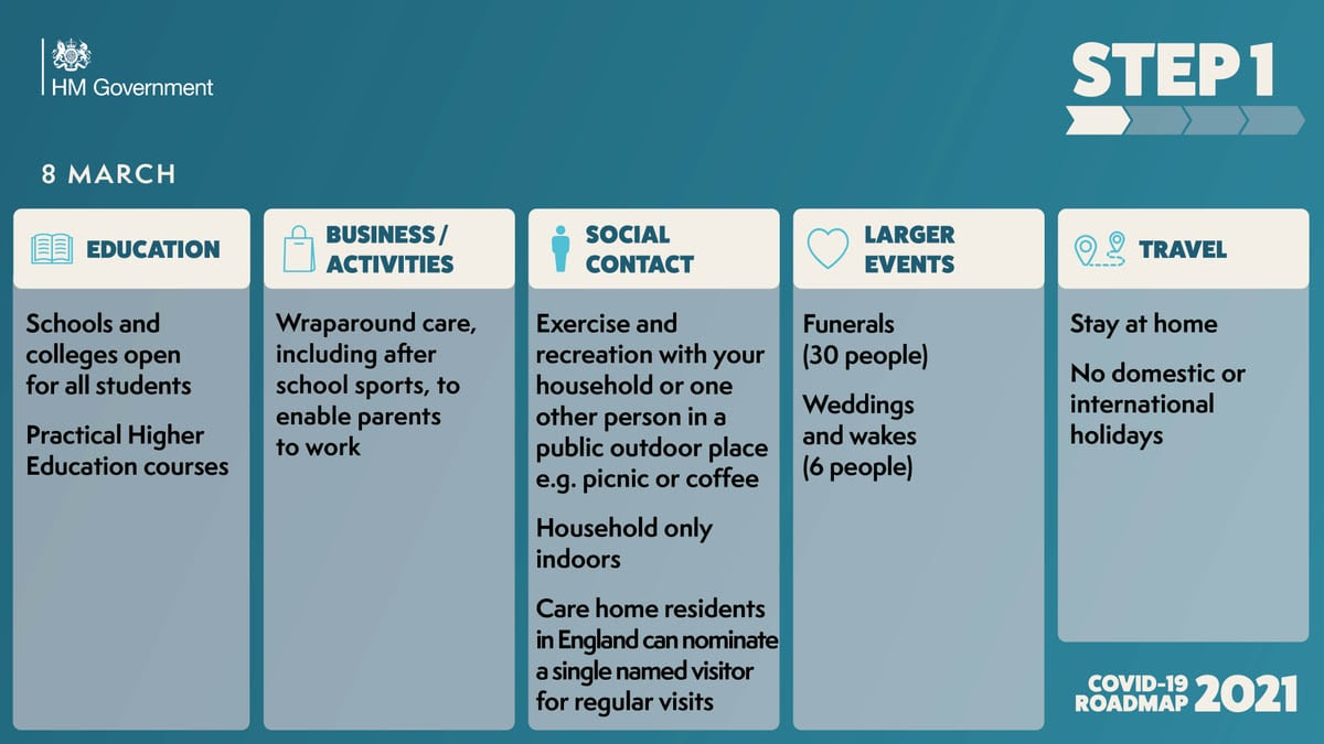 Covid-19 easing of lockdown restrictions roadmap