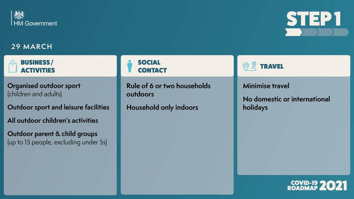 Covid-19 Roadmap February 2021